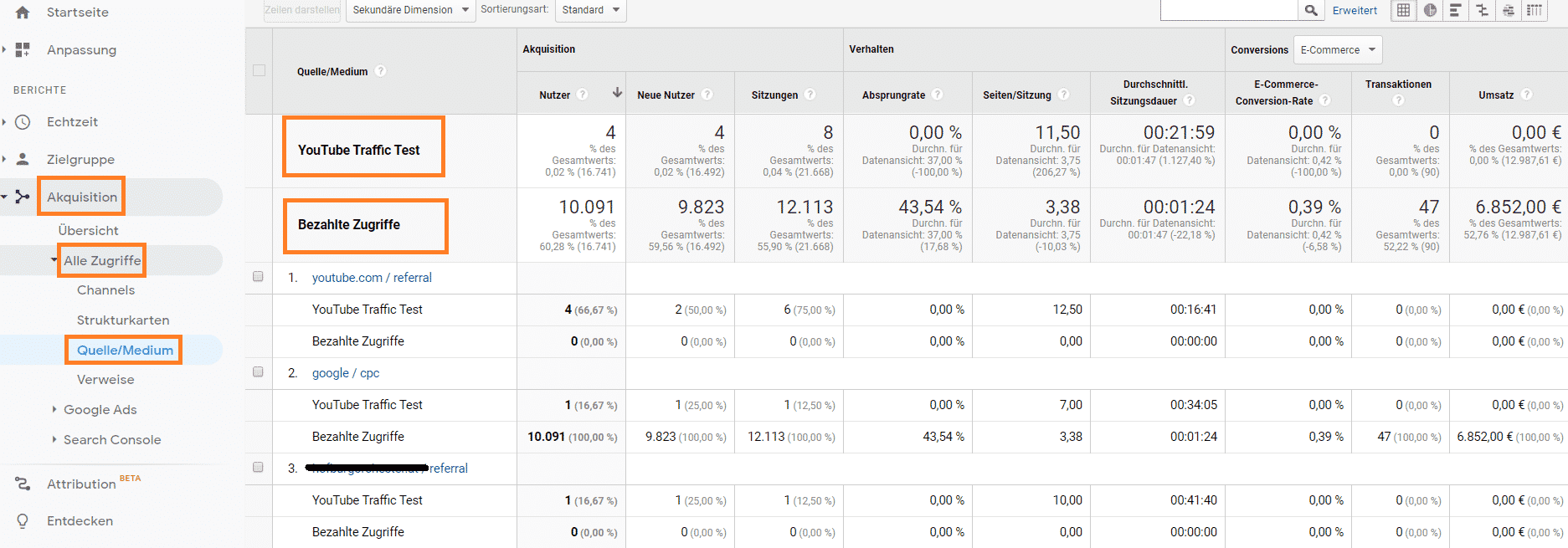 ABC Analyse YouTube Traffic vs Paid Traffic