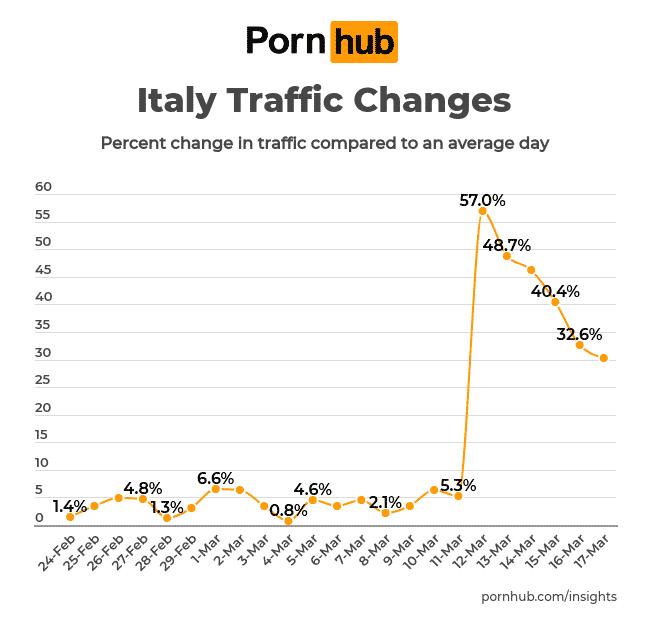 pornhub traffic corona italien