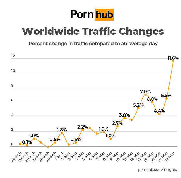 pornhub traffic corona weltweit