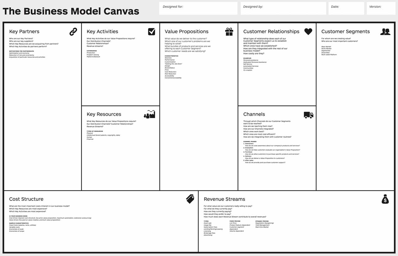 business model canvas vorlage